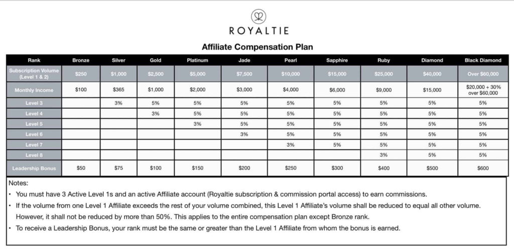 Royaltie Affiliate Compensation Plan 2019